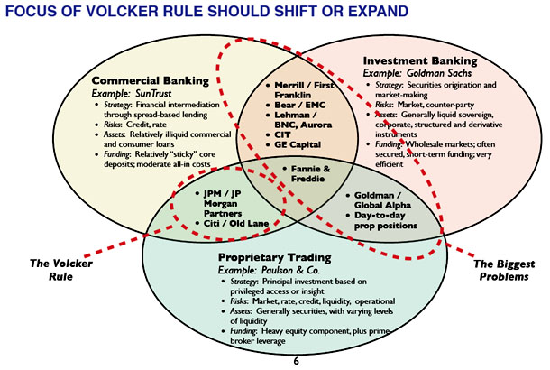Dodd-Frank Volcker Rule Changes