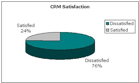 CRM Satisfaction