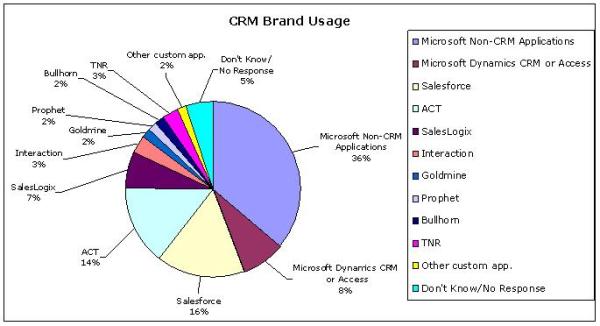 CRM Brand Usage