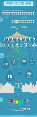from-poor-to-rich-billionare-infographic